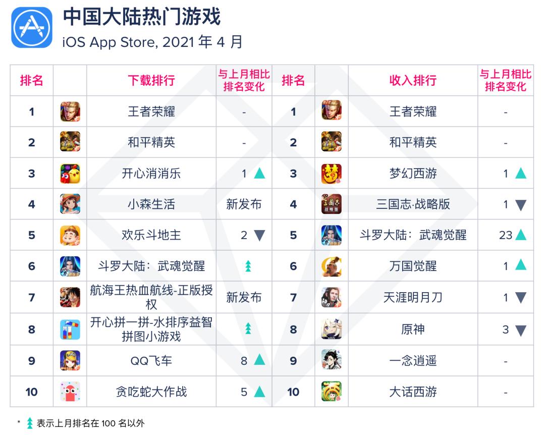 亚洲AV无码专区首页,APP国产成人亚洲综合无码,App Annie,游戏国产成人亚洲综合无码,趋势,案例