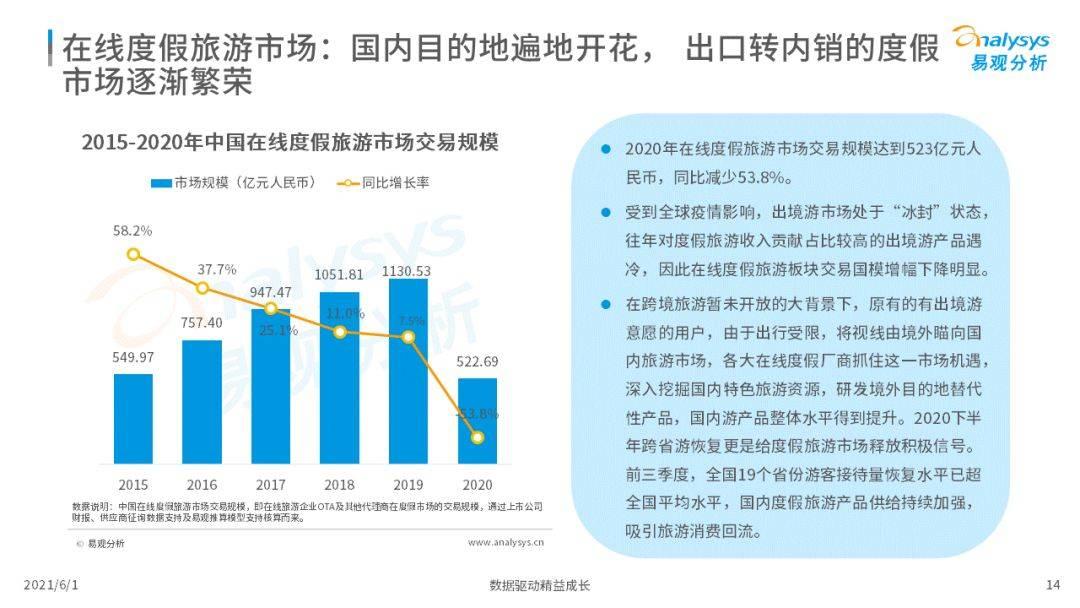 亚洲AV无码专区首页,国产成人亚洲综合无码报告,易观分析,在线旅游,国产成人亚洲综合无码报告,市场洞察,未来趋势