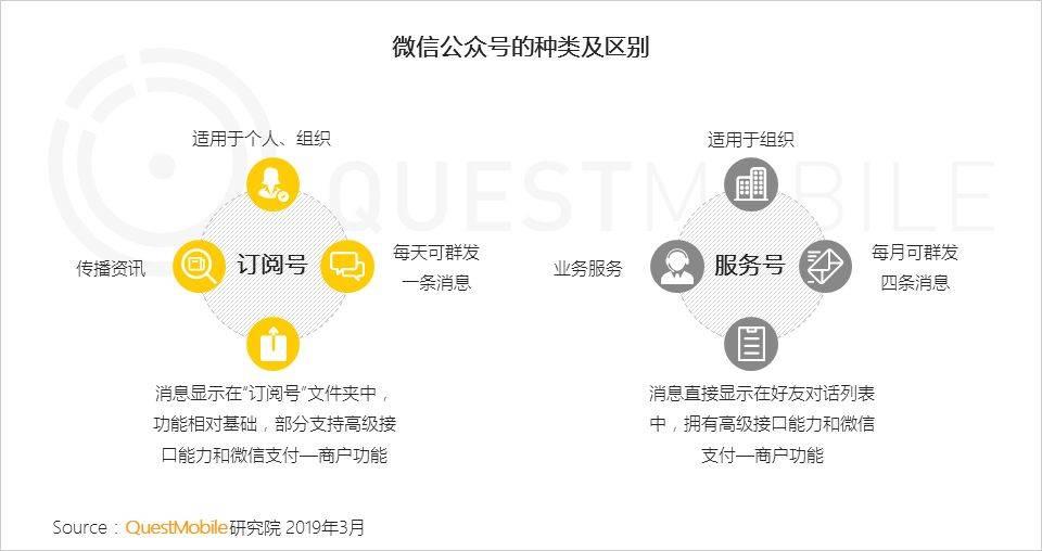 自助领取彩金38,绑定账号送38体验金动态,QuestMobile,公众号,用户研究,微信运营,微信