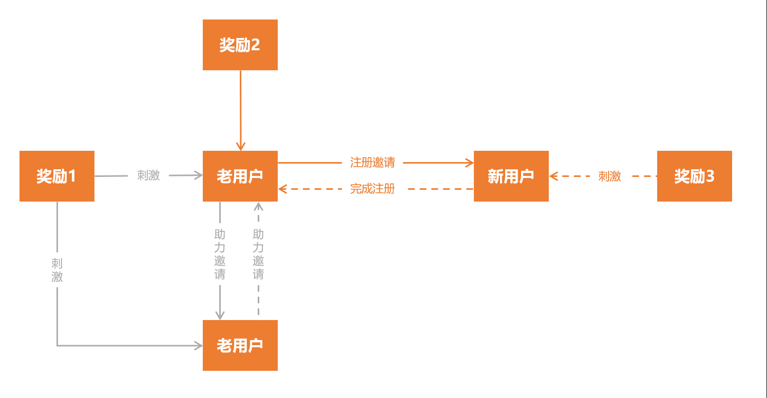 亚洲AV无码专区首页,用户运营,不知名的PM,增长策略,用户增长,用户运营