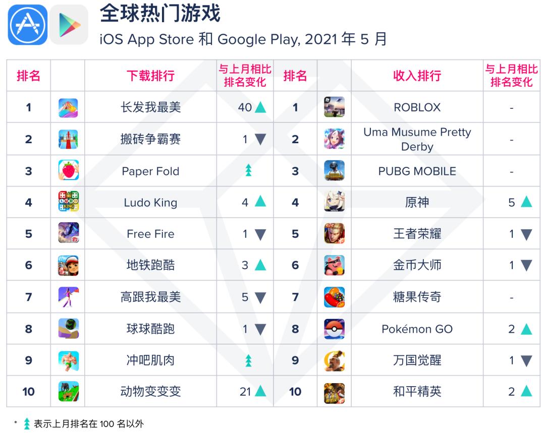 亚洲AV无码专区首页,APP国产成人亚洲综合无码,AppAnnie,游戏国产成人亚洲综合无码,趋势,案例