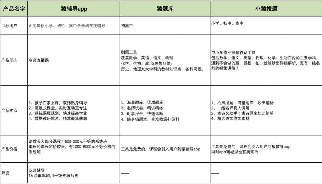 鸟哥笔记,用户运营,野生的独孤菌,案例分析,用户增长