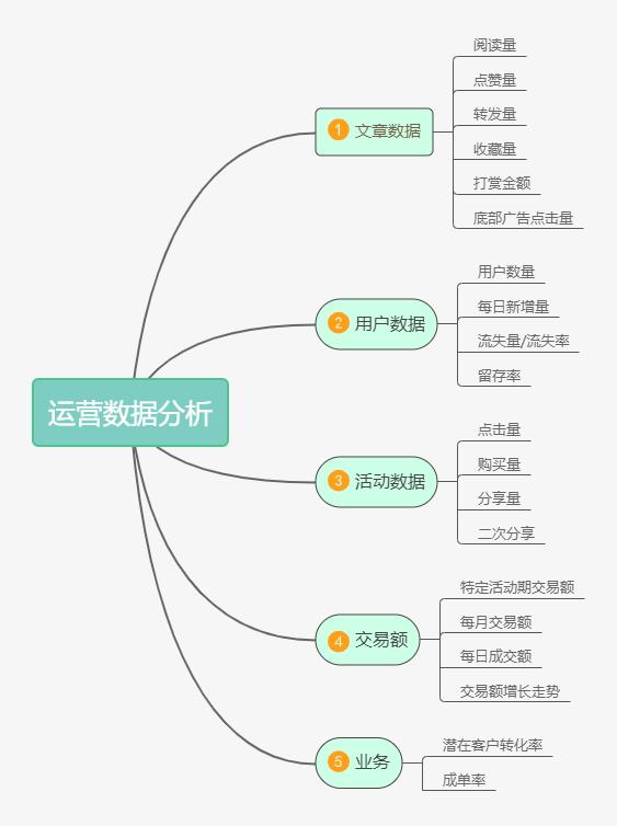 鸟哥笔记,用户运营,王婷,社群运营,社群,用户增长,用户运营