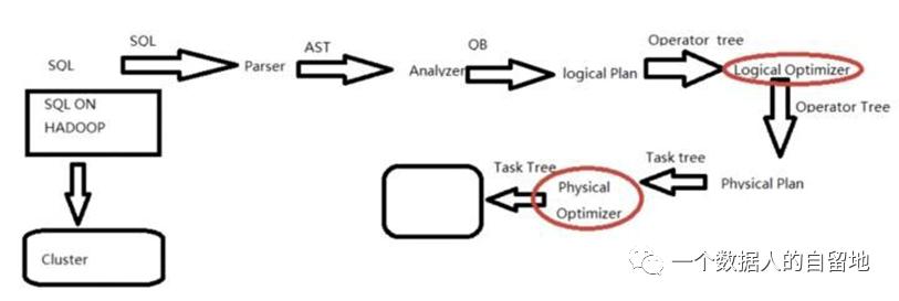 鸟哥笔记,数据运营,一个数据人的自留地,分析方法,产品分析,产品运营,数据驱动,数据分析