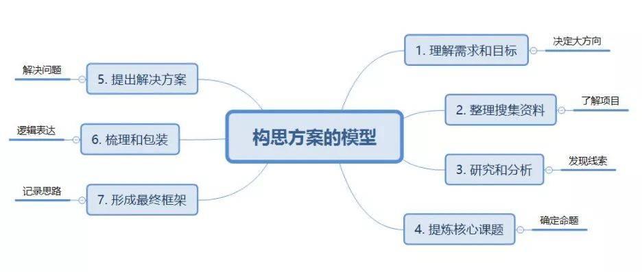 鳥哥筆記,廣告營銷,老泡OG,運營規劃,策略,營銷