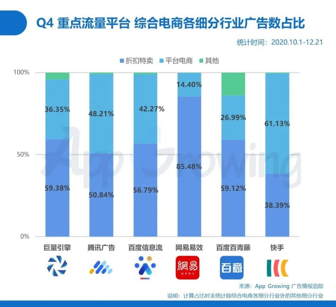 鸟哥笔记,行业动态,App Growing,互联网,电商,行业动态