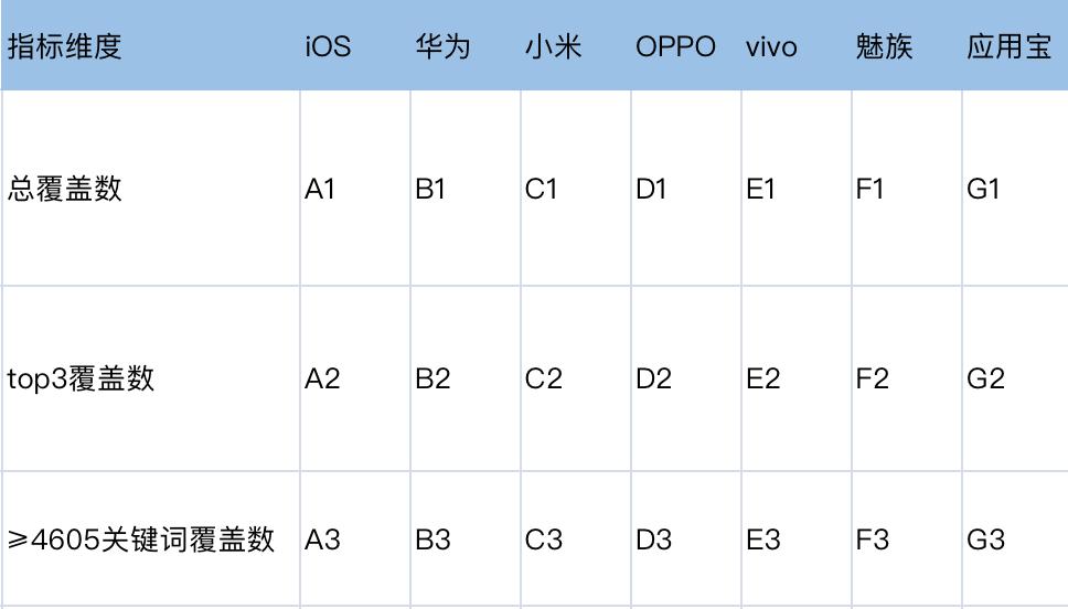 鸟哥笔记,APP推广,码字在路上,案例,总结,关键词,ASO优化