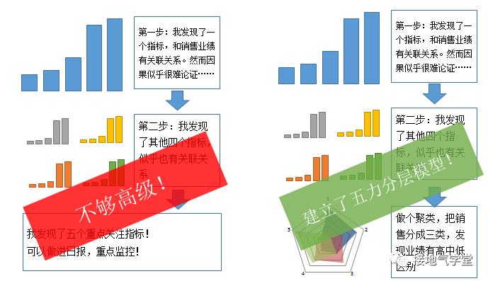 鸟哥笔记,数据运营,接地气学堂,策略,数据思维,数据分析,策略,数据分析