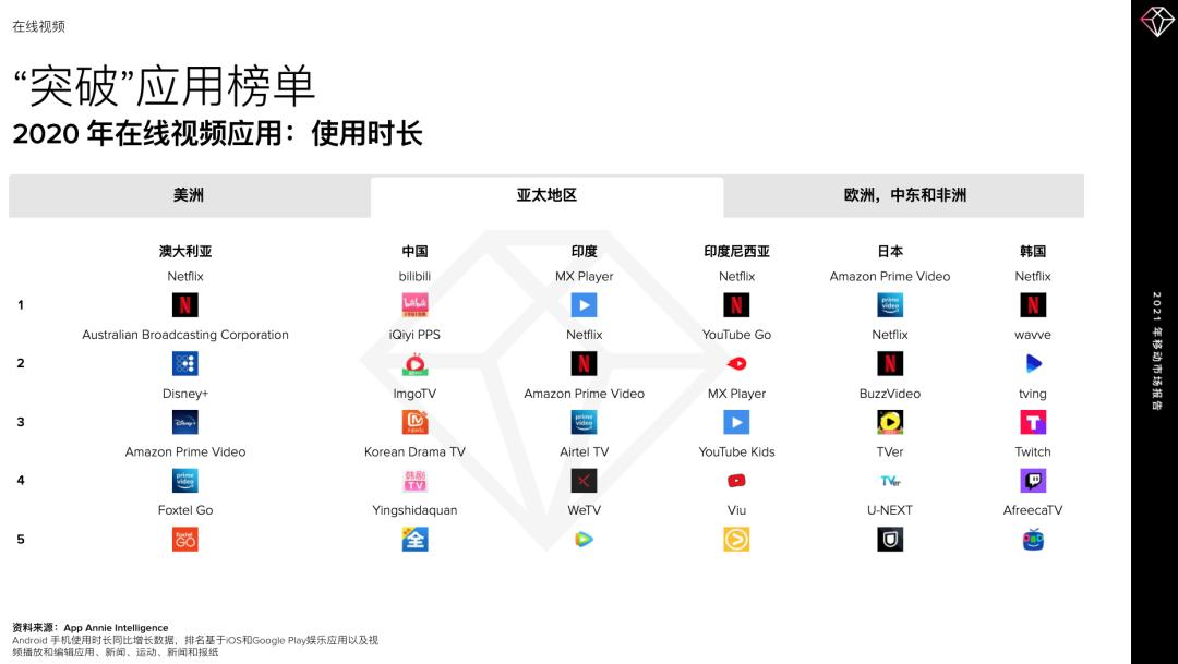 鸟哥笔记,行业动态,AppAnnie,行业报告,短视频,互联网,行业动态