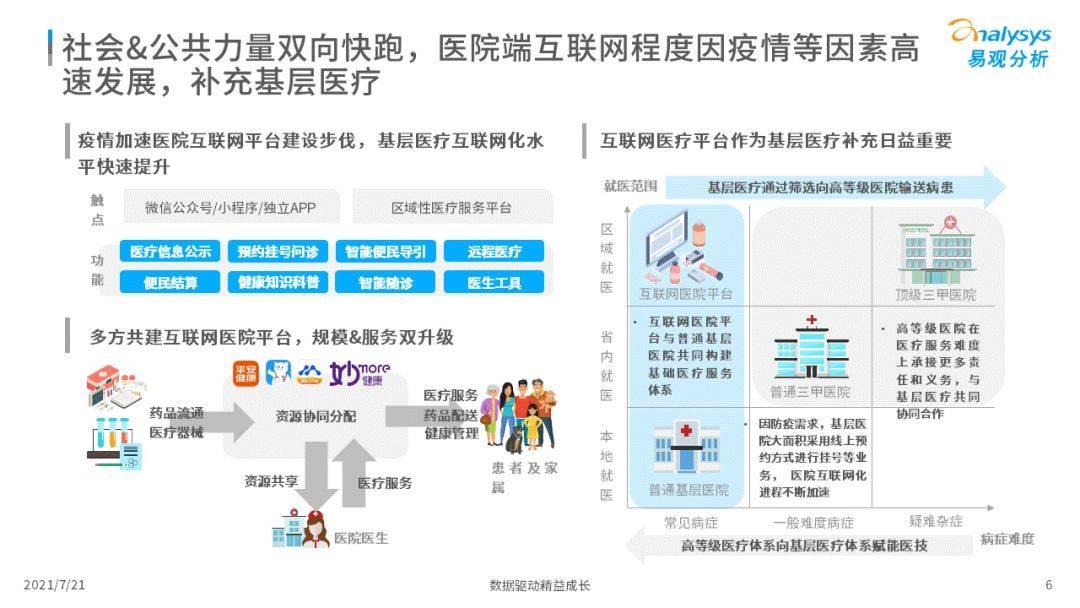 鸟哥笔记,行业报告,易观分析,互联网医疗,互联网营销,行业报告,市场洞察