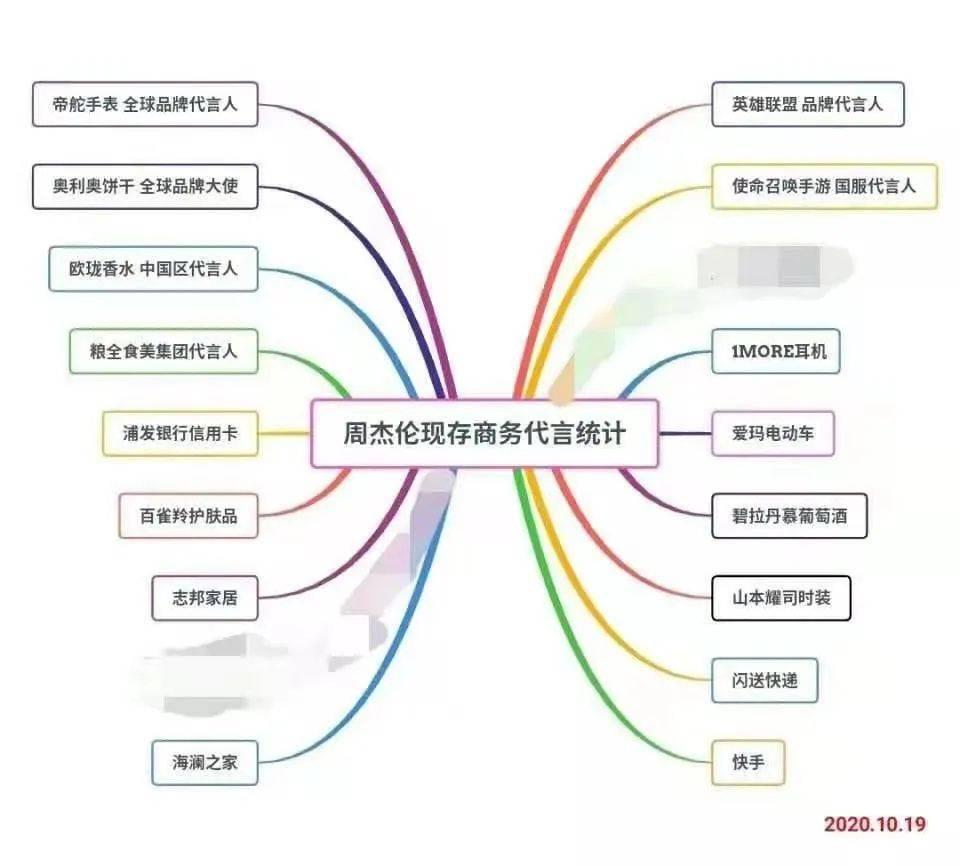 亚洲天王周杰伦,为什么老是为那些中低端品牌代言?,广西红客