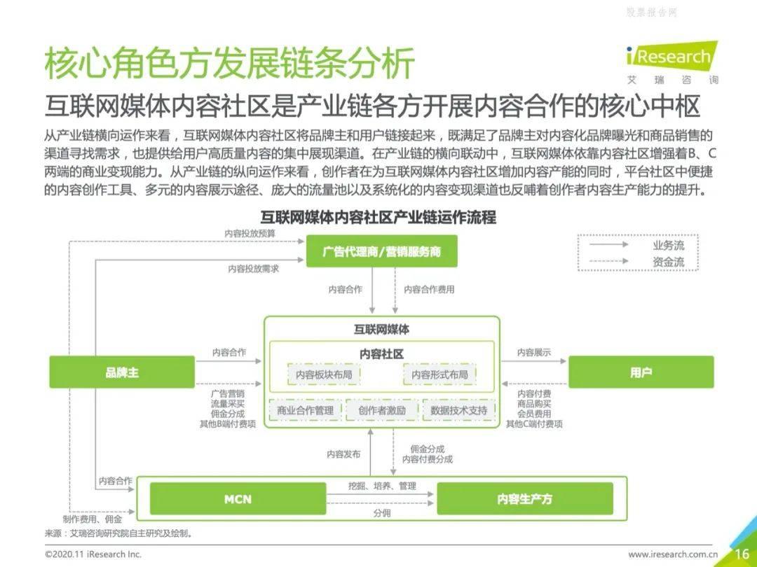鸟哥笔记,行业动态,吴怼怼,知乎,知乎,B站,产品分析,内容运营,行业动态