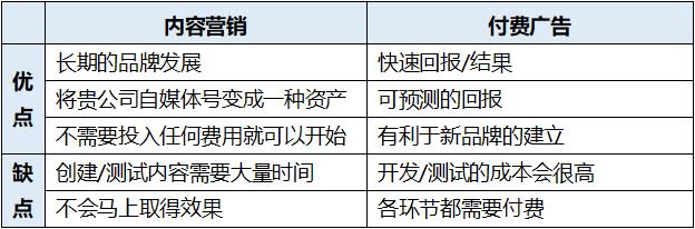 鸟哥笔记,推广策略,九枝兰,策略,投放策略,推广,流量,策略