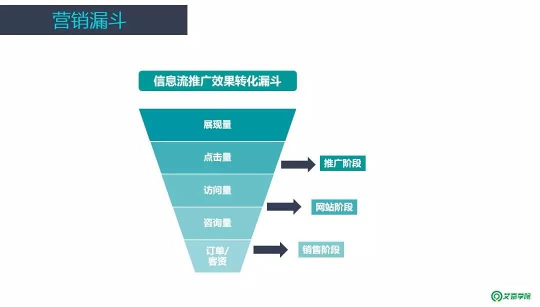 鸟哥笔记,信息流,艾奇SEM,信息流广告,优化