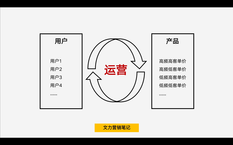 鸟哥笔记,活动运营,胡先务(文力),裂变活动,转介绍活动,裂变