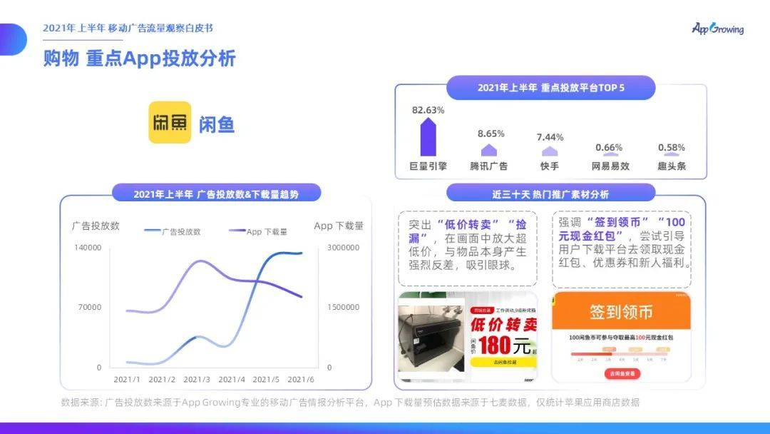 鸟哥笔记,行业报告,App Growing,互联网广告投放,互联网营销,行业报告,市场洞察,未来趋势