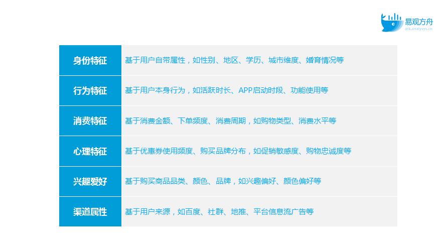 鸟哥笔记,用户运营,易观方舟AnalysysData,用户运营,用户画像,用户分层,用户画像,用户运营,用户分层,用户研究
