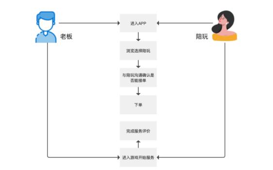 鳥哥筆記,行業動態,Mr.Yan,游戲,產品分析,行業動態