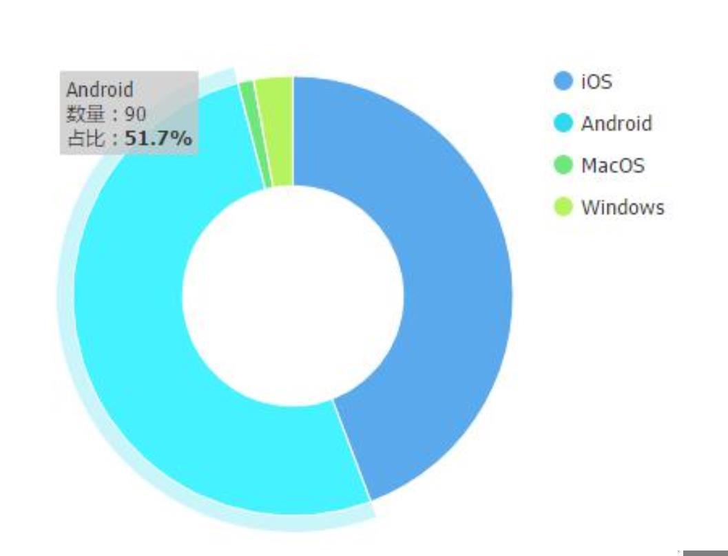 鸟哥笔记,用户运营,Vapor,用户研究,用户分层,用户画像
