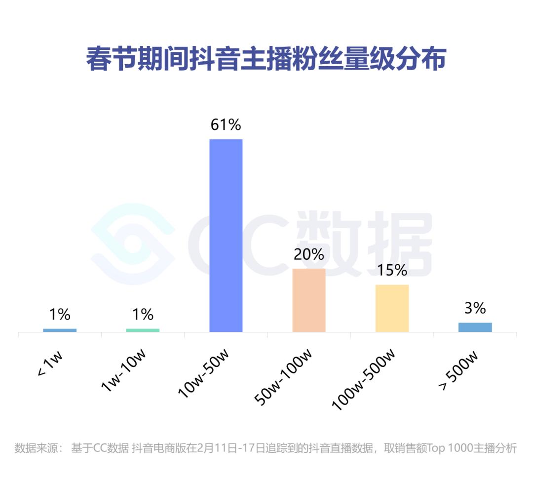 透过春节数据,可以看出抖音直播3个新趋势:店播、抖品牌、专场
