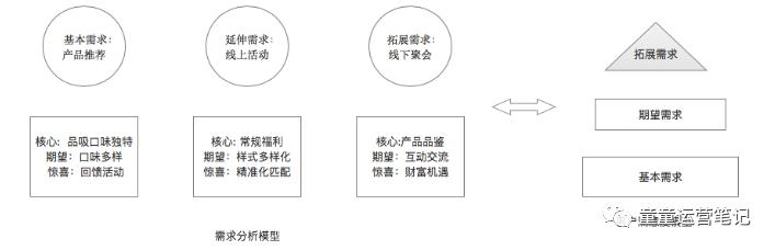 鳥哥筆記,用戶運營,童童,社群運營,用戶增長,用戶運營,用戶研究