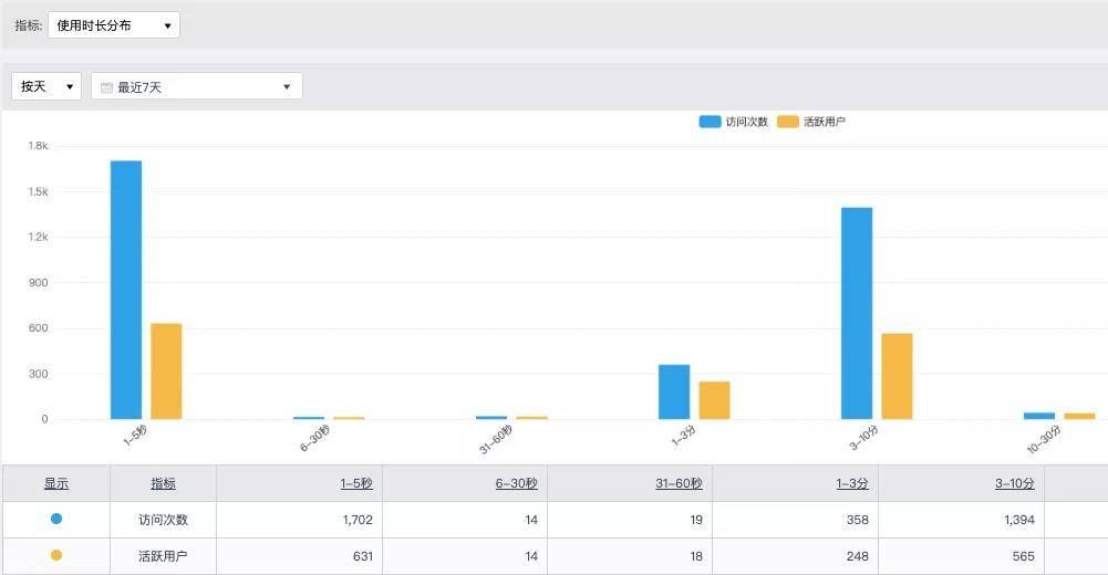 鸟哥笔记,用户运营,诸葛io,用户运营,用户分层,用户研究