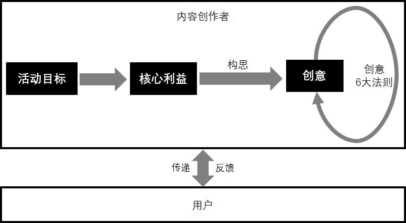 瑞文逻辑测试_网易H5又双叒叕来了!我们能从中发现什么规律?_新媒体运营_鸟 ...