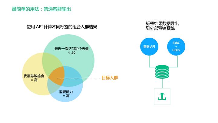 鸟哥笔记,用户运营,神策数据,用户分层,用户研究