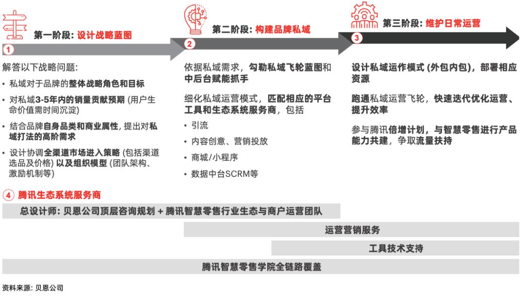 鸟哥笔记,用户运营,见实,用户增长,用户运营