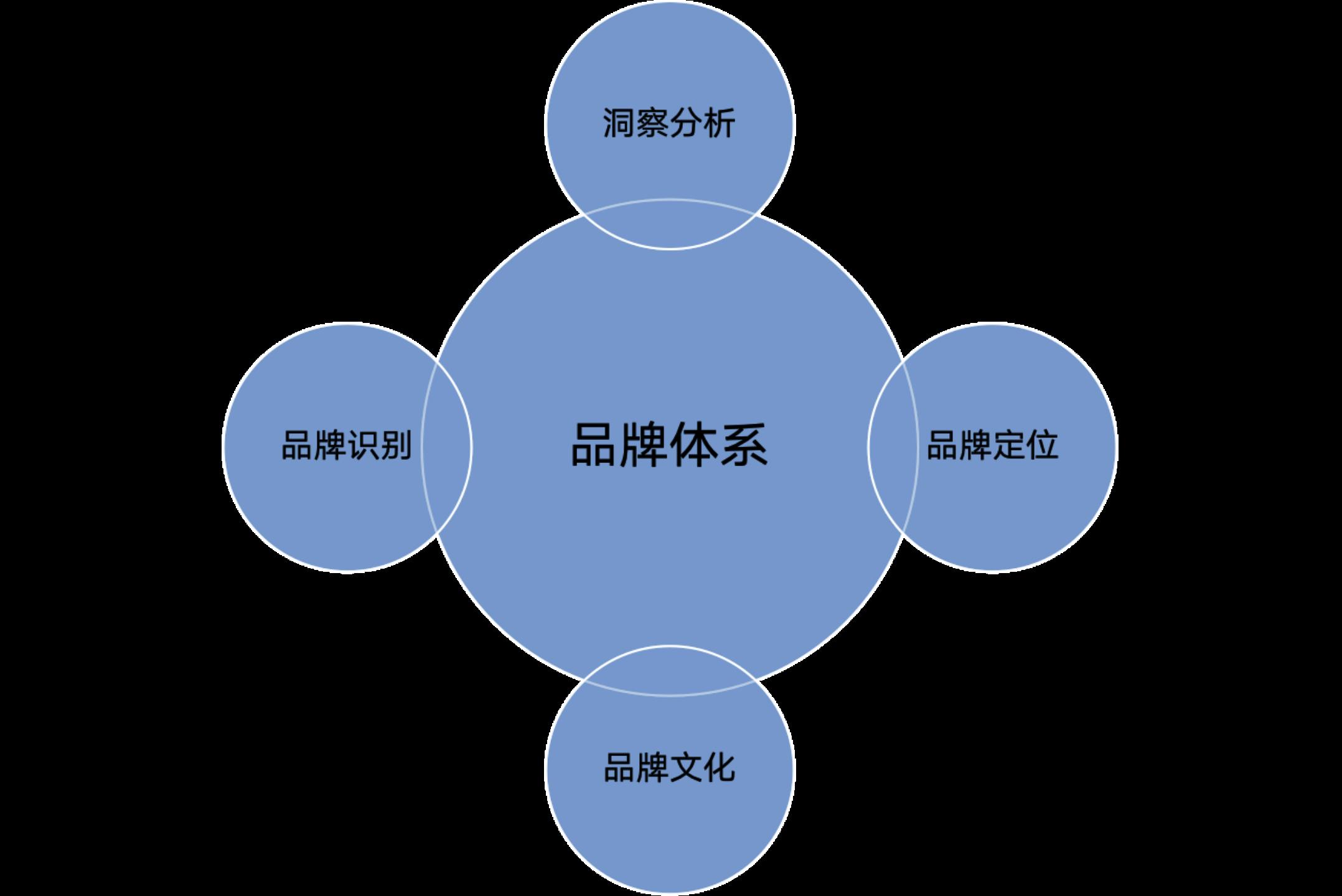 鸟哥笔记,职场成长,陈壕,经营管理,职场,思维,认知,职级