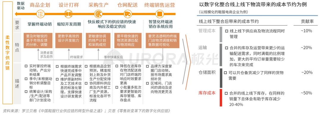 鸟哥笔记,行业动态,极光JIGUANG,电商,用户研究,行业动态