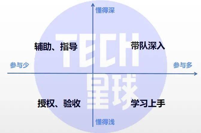 鸟哥笔记,创投金融,Tech星球,创业故事,创业,互联网