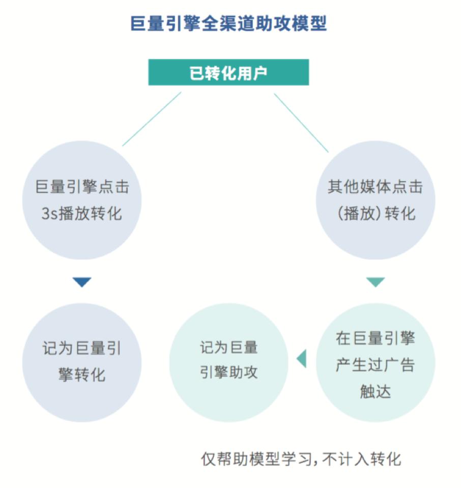 鸟哥笔记,信息流推广,梁丽丽,广告投放,信息流推广,策略,内容