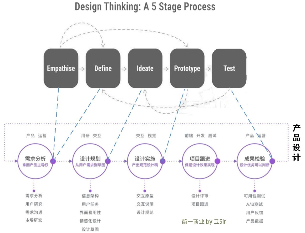鸟哥笔记,产品设计,简一商业,用户需求,产品思维,用户需求,产品