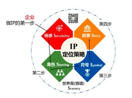 鸟哥笔记,产品设计,IP蛋炒饭,设计,产品