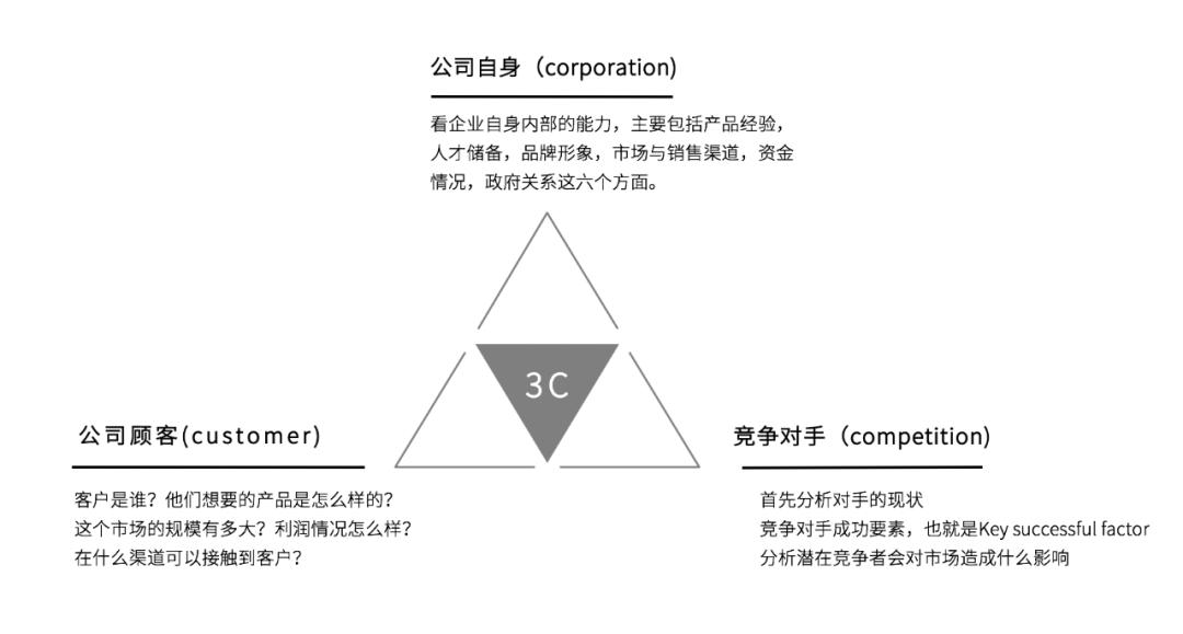 鸟哥笔记,营销推广,藏锋,运营规划,策略,营销