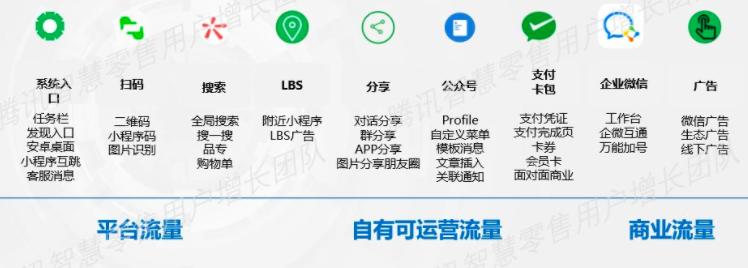 鸟哥笔记,广告营销,leon,运营规划,策略,营销