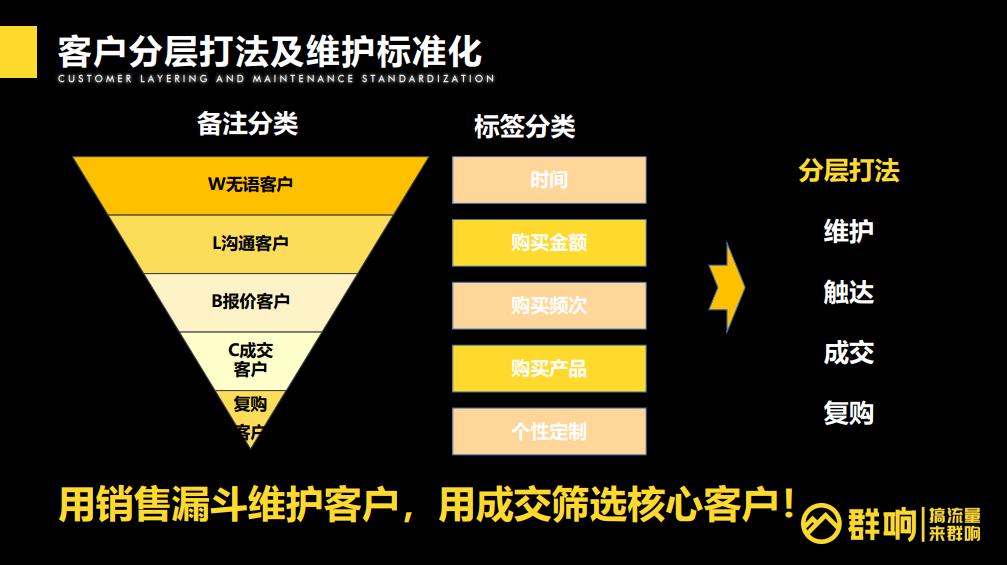鸟哥笔记,用户运营,群响,私域电商,私域流量,运营体系,案例分析,私域流量,案例分析