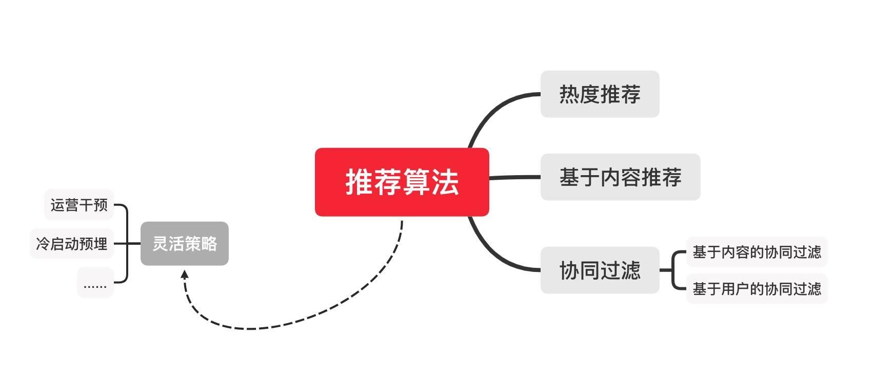 鸟哥笔记,用户运营,用户456402,内容运营