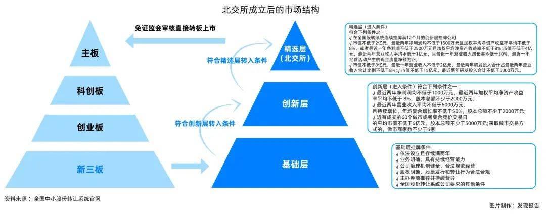 鸟哥笔记,创投金融,发现报告商业局,股票,投资机构,市场动态