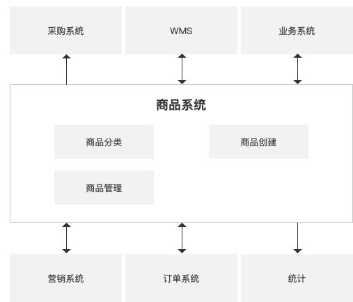 4张图带你学会商品体系构建-福利年