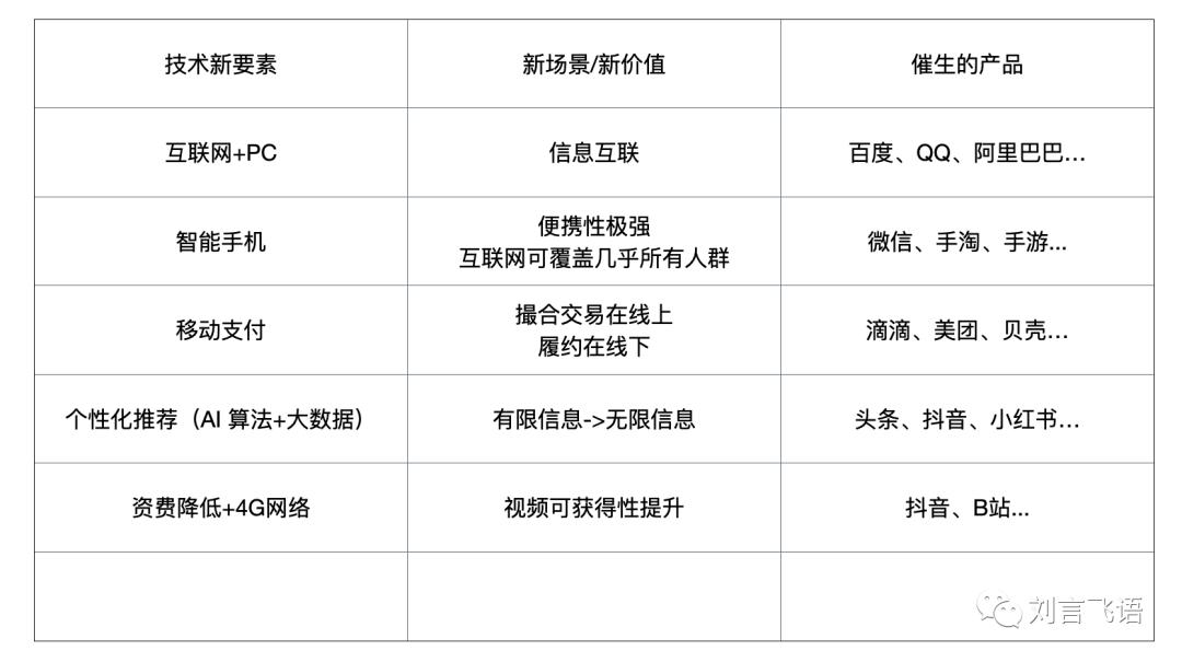 鸟哥笔记,科技创新,刘飞,VR/AR,科技发展,行业研究,AI