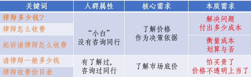 鸟哥笔记,SEM,艾奇SEM,流量,关键词,搜索词,策略,目标受众