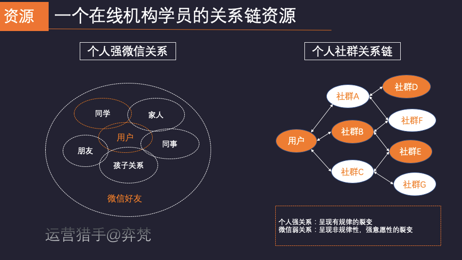 鸟哥笔记,用户运营,弈梵,增长,获客,转化,用户增长