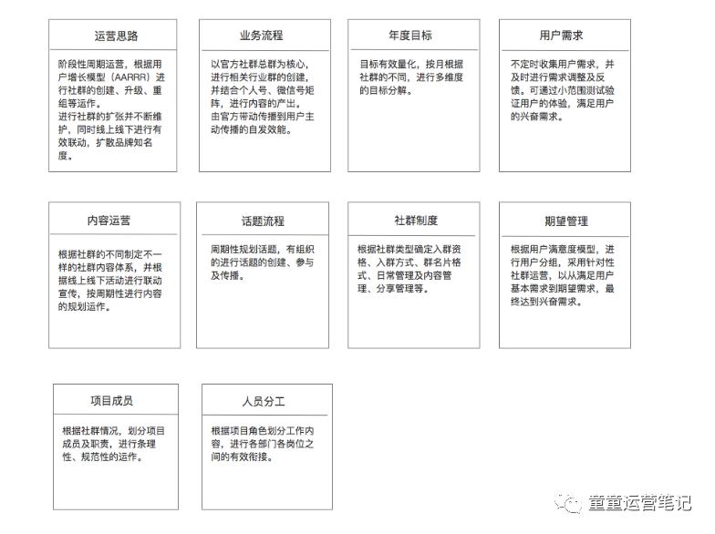 鸟哥笔记,用户运营,童童,社群运营,用户增长,用户运营,用户研究
