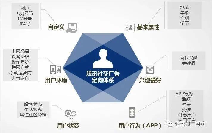 鸟哥笔记,信息流推广,阿润,搜索快投,账户,转化,广告投放,转化,广告投放