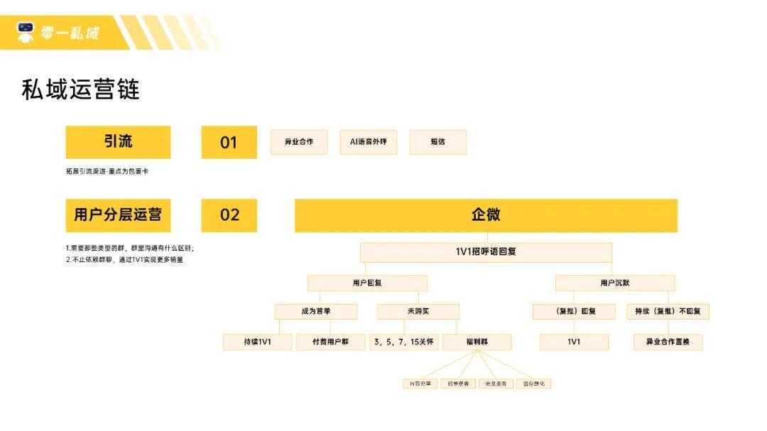 鸟哥笔记,用户运营,鉴锋,私域流量,流量,B端用户,用户增长,留存,私域流量,增长策略,留存,用户增长