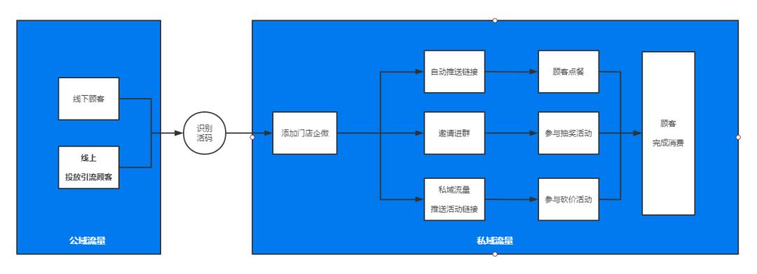 鸟哥笔记,用户运营,阳俊orlo,用户思维,用户思维,案例分析,微信,拉新,用户增长,私域流量