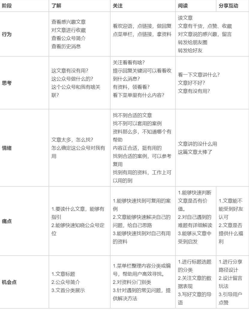 鸟哥笔记,新媒体,志忠,运营计划,微信,公众号,涨粉,思维