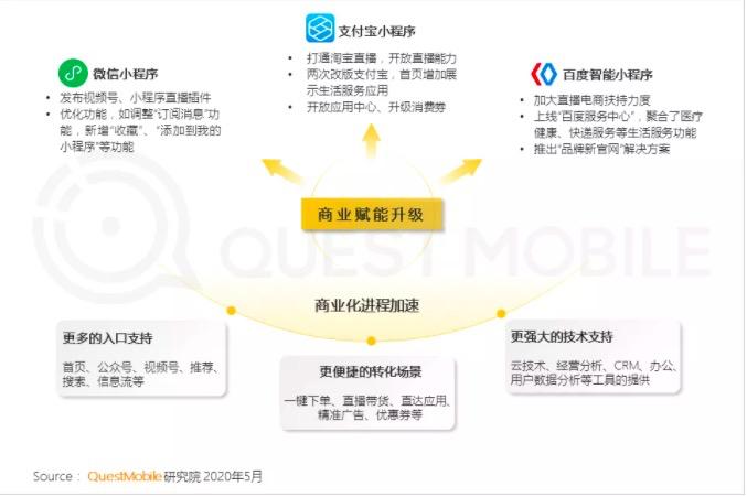 鳥哥筆記,行業動態,QuestMobile,互聯網,行業動態
